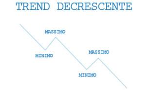 Trend Decrescente / Trend Ribassista