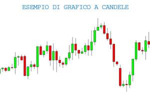 Grafico a candele giapponesi