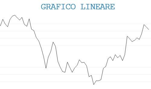 Grafico a linee (o line chart)