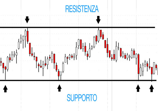 Analisi Tecnica: Supporti e Resistenze