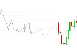 Tipologie di grafici nel trading: Linee, barre e candele