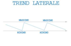 Trend Laterale (Rangi)