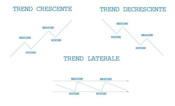 Trends di mercato: Positivo, Negativo e Laterale