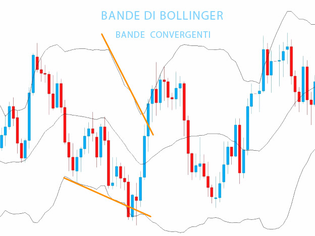 Bande convergenti - Bande di Bollinger