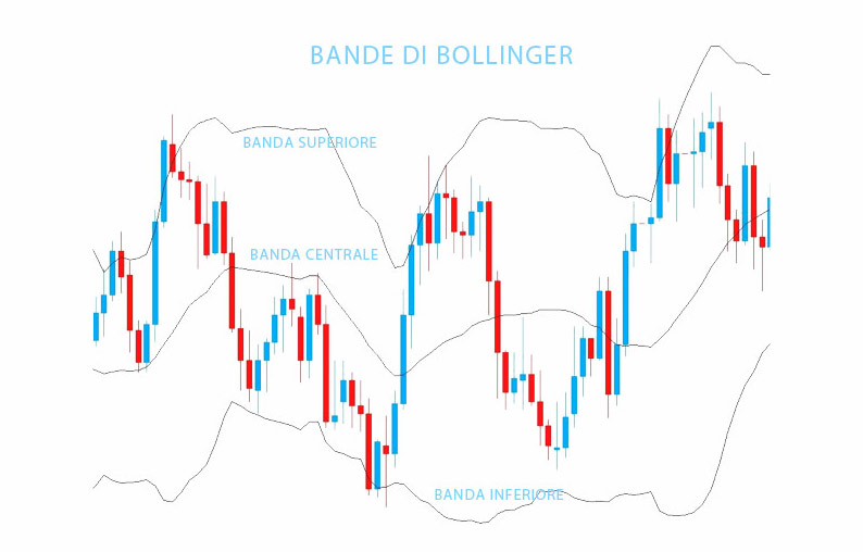 Trading system bande di bollinger
