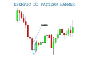 candele giapponesi: pattern hammer