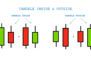 candele inside e outside