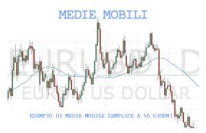 Esempio di media mobile a 50 giorni