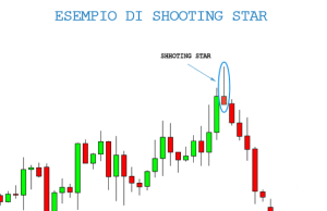 Esempio di Shooting Star Pattern