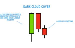 dark cloud cover candele giaponesi
