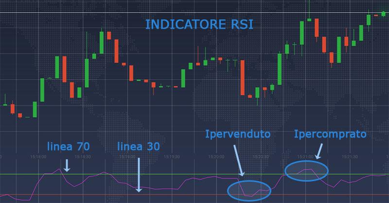 indicatore RSI
