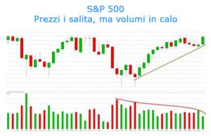 S&P 500: Prezzi in salita ma volumi in calo