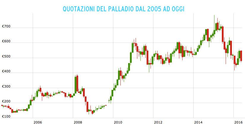 quotazione del palladio dal 2005 ad oggi