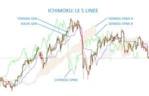 Ichimoku: esempio con le 5 linee
