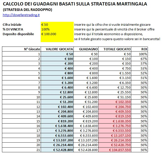 strategia Martingala: calcolo costi e guadagni con ROI