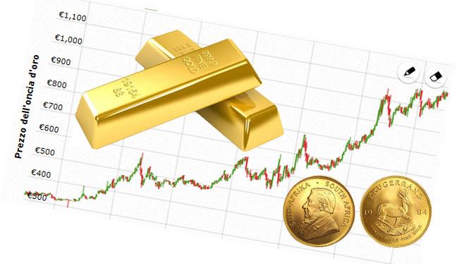 Quotazioni prezzo Oro