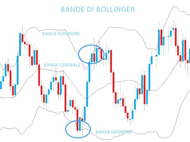 Bande di Bollinger: inversione del trend