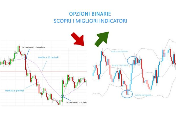 Indicatori trading opzioni binarie
