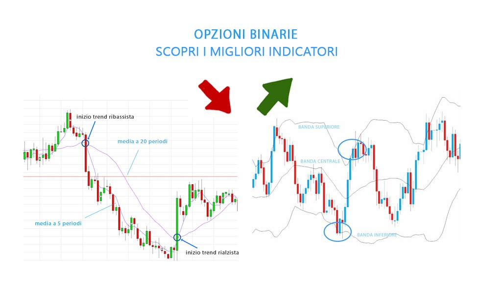 opzioni binarie con indicatori
