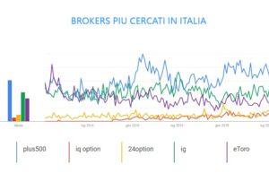 Trading online: brokers più cercati in Italia