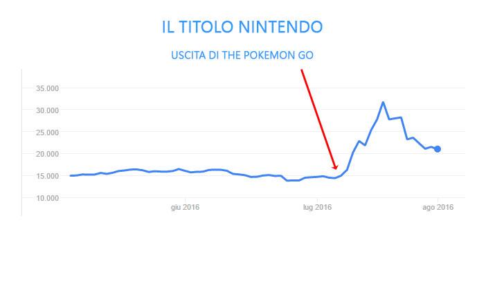 Titolo Nintendo in borsa dopo l'uscita di the pokemon go