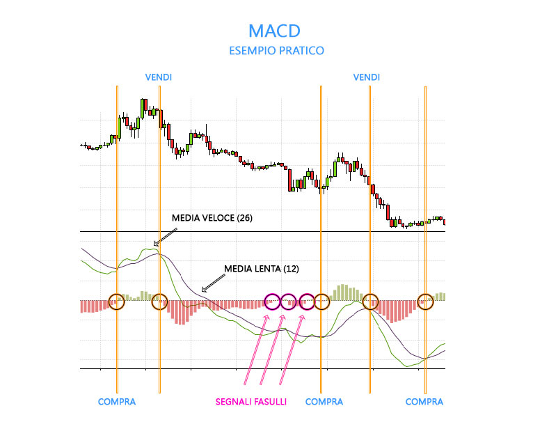 Esempio utilizzo indicatore MACD