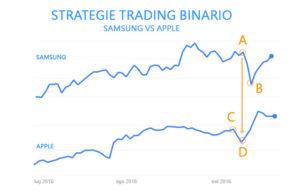 strategie Trading Binario: Samsung vs Apple