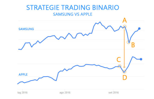 strategie Trading Binario: Samsung vs Apple