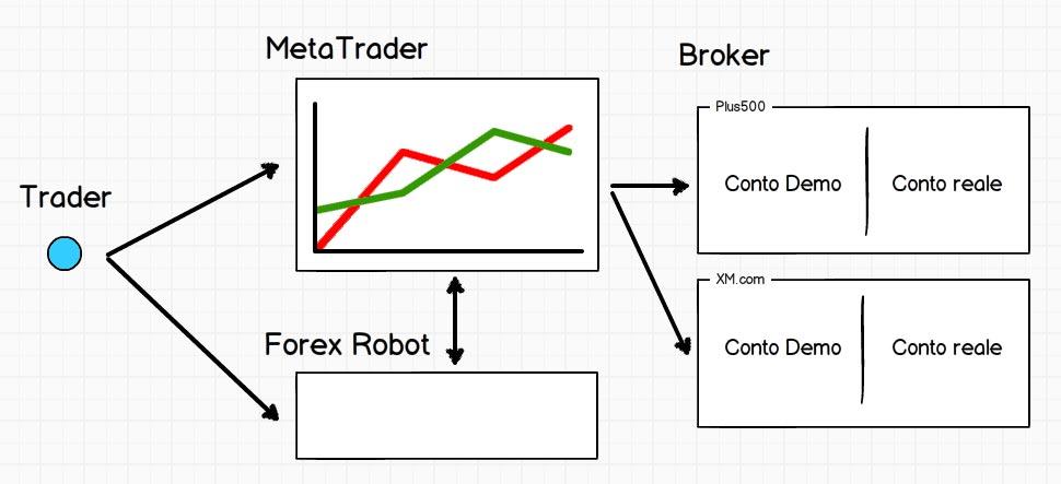 Come impostare il Forex Robot