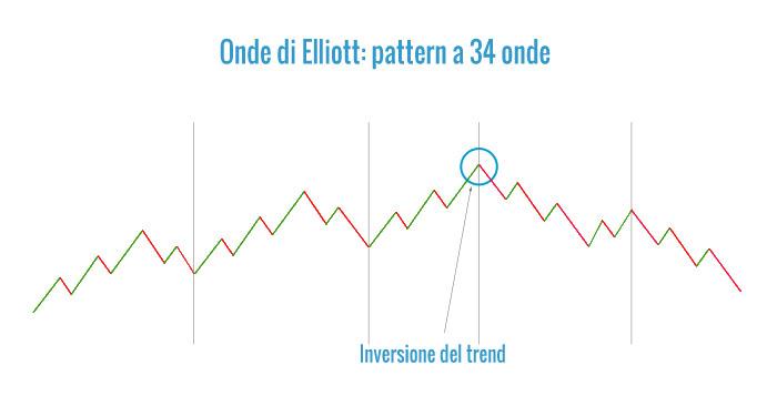 Esempio di onda di Elliott a 34 onde