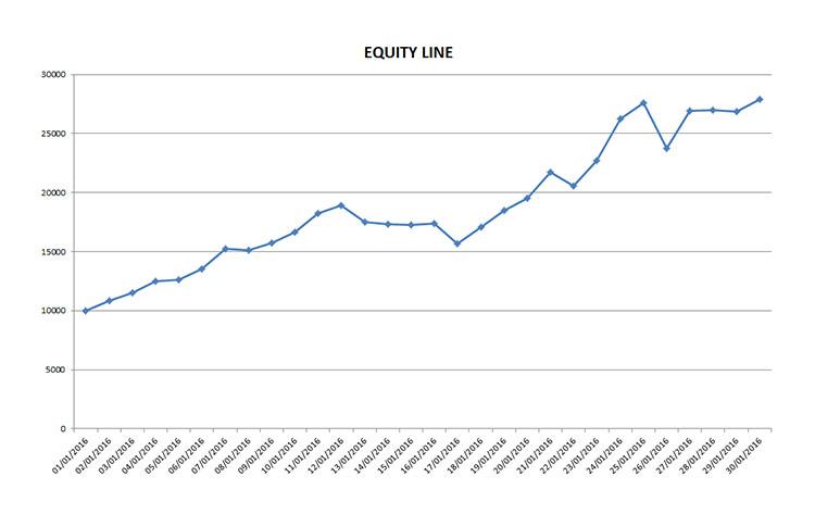 Esempio di equity line