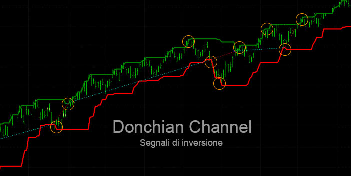 Donchian Channel segnali di inversione