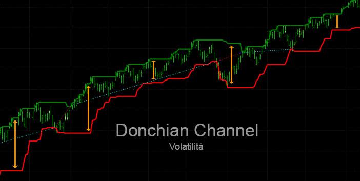 Donchian Channel per idendificare la volatilità di un asset