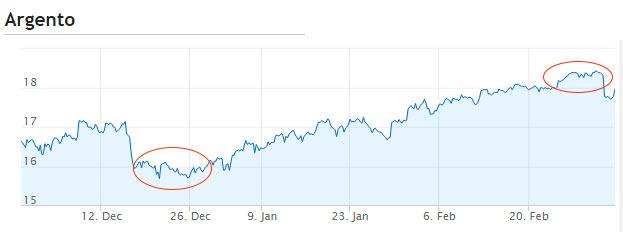 Grafico crescita valore dell'argento