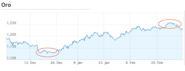 grafico crescita valore dell'ORO