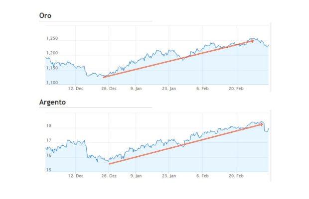 Investire in Oro e argento: quotazioni