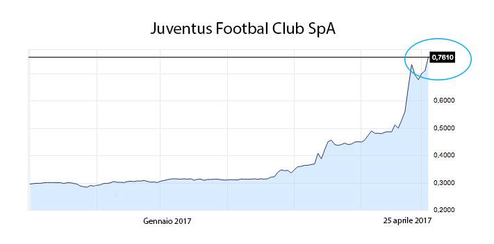 andamento titolo Juventus Footbal Club SpA