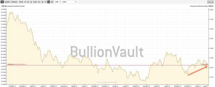 Trend dei prezzi dell'oro negli ultimi 5 anni, con valuta DOLLARO