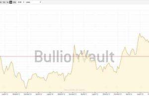Trend dei prezzi dell'oro neghli ultimi 5 anni, con valuta EURO