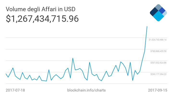 Volumi degli scambi di Bitcoin