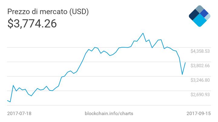 Bitcoin, quotazioni in dollari ultimi 60 gg