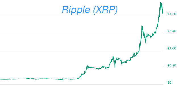 Quotazioni Ripple XRP